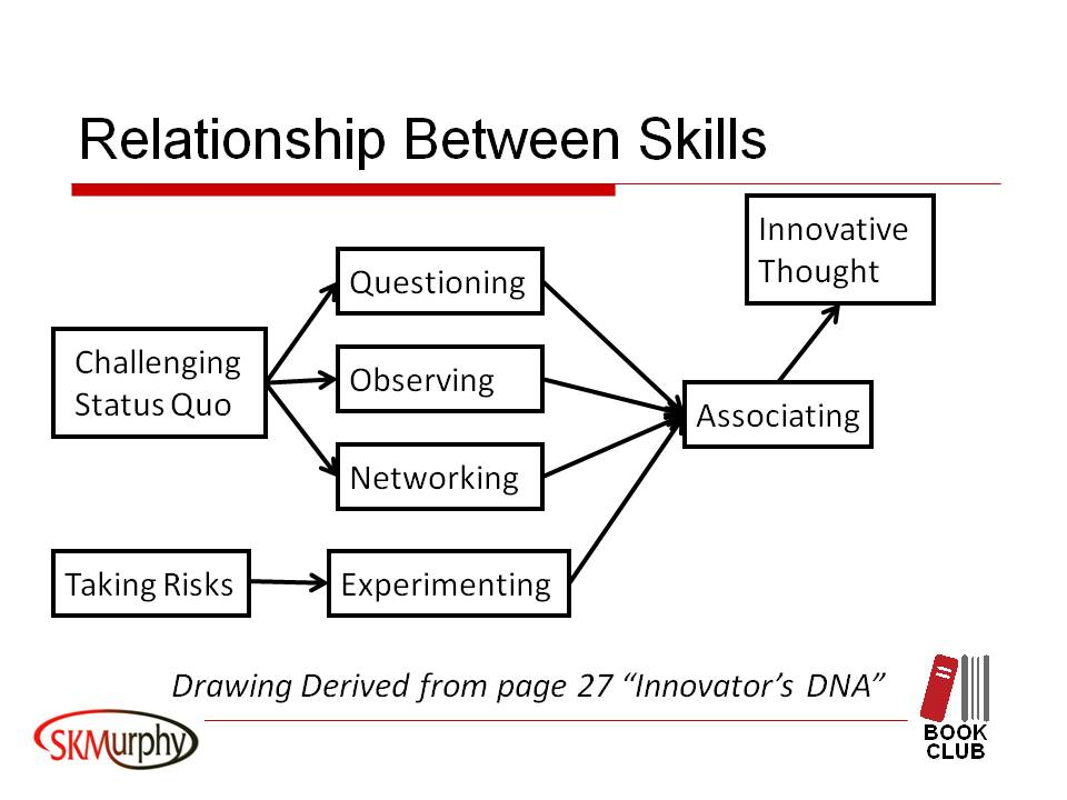 Diagram from page 27 Innovator's DNA on Skill Relationships