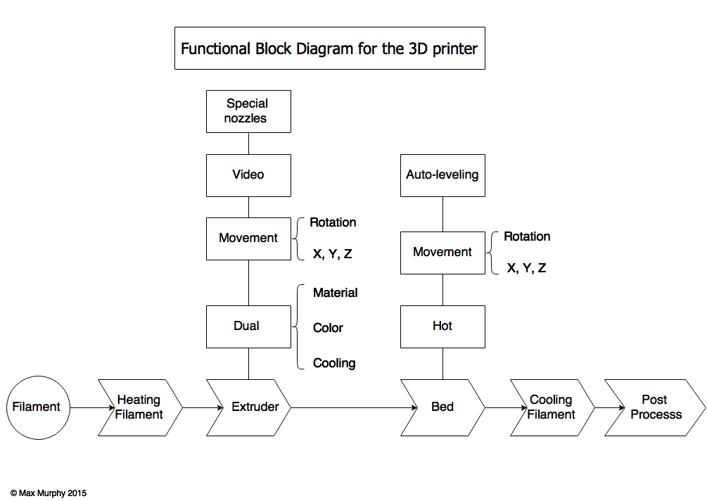 3DP flowchart and graphs 7-8a