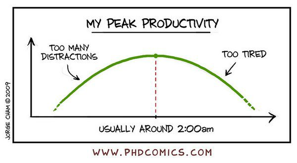 Peak Productivity PhD Comics