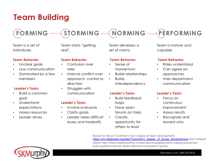 Team Building: Forming, Storming, Norming, Performing