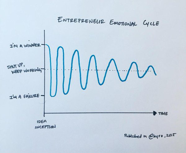 Entrepreneur Emotional Cycle: Discovery, Invention, Growth, and Renewal