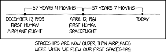 quotes for entrepreneurs: spaceships are now older than airplanes were when we first flew spaceships.