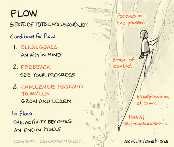 quotes for entrepreneurs: flow needs clear goals, clear feedback, and challenges that match skills