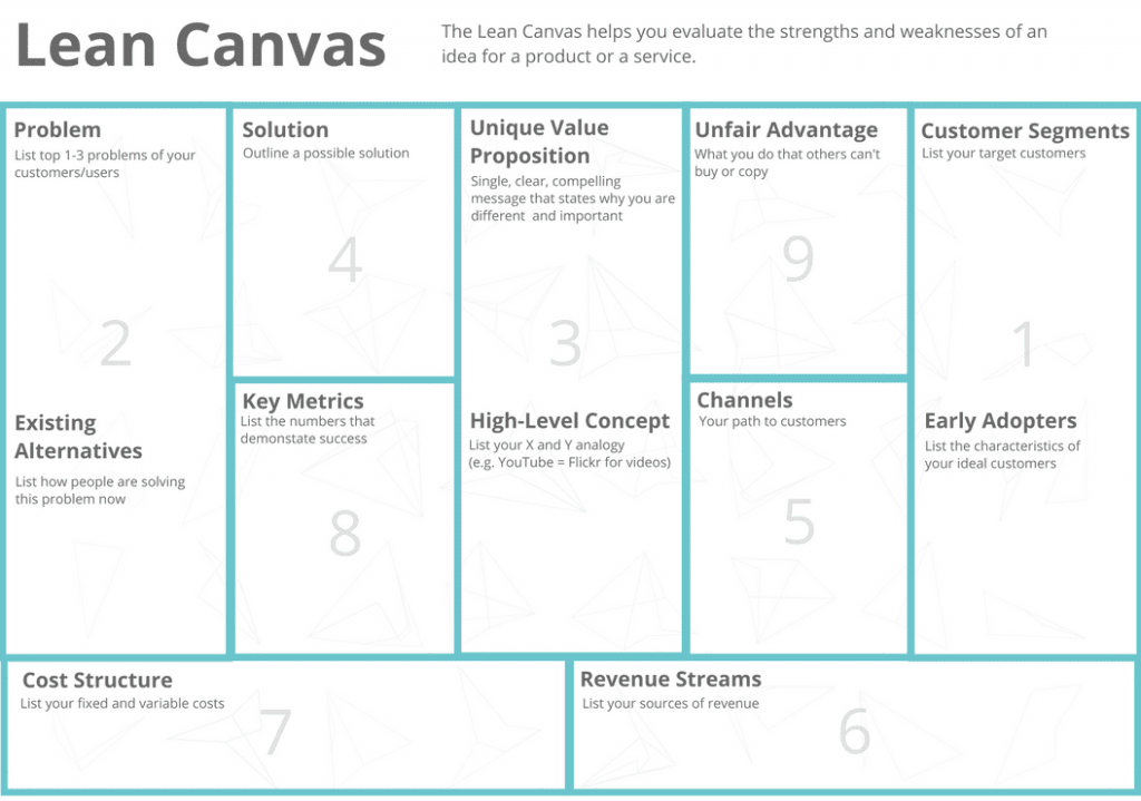 Lean Canvas image courtesy 3 Day Startup